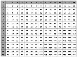 Multiplication Chart Up To 15 15 Multiplication Chart Multiplication Chart
