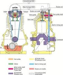 honda engines small engine ohc design overhead cam