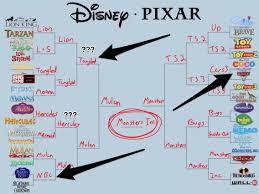 Disney Movie Chart Disney Pixar March Madness Bracket Divides Fans Insider