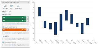 Using A Range Bar Chart And Visualizing A Project Schedule