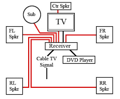 home theater wiring diagrams hdmi images home theater systems wiring install home auto diagram moreover theater hdmi