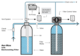 How To Remove Sulfur Smell From Water Aer Max Aeration Systems Pure Water Products Llc