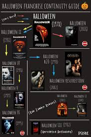 The Halloween Continuity Guide Which Halloween Movies Are