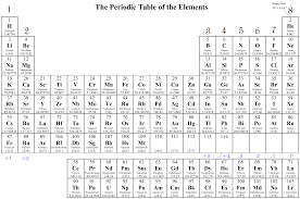 printable periodic table of elements valence charges 1437355