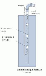 Математическая модель водо воздушного потока Агеенко Б А Реферат принцип действия эрлифта