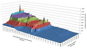 In Defence Of 3d Charts Alastair Aitchison