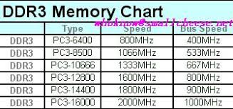 Ddr 3 Memory Chart Small Cheese