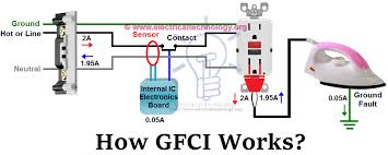ground fault circuit interrupter wiring diagram all wiring diagram gfci ground fault circuit interrupter types working electrical ground fault circuit breaker wiring diagram ground