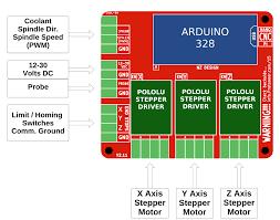 wiring diagram protoneer co nz return to raspberry pi cnc board hat