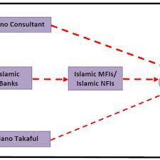 The Organizational Chart Of Idb Download Scientific Diagram