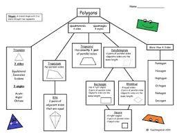 Geometry Free Polygon Flow Chart