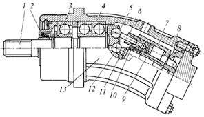 Реферат Аксиальные роторно поршневые насосы и гидромоторы  По сравнению с гидромашинами с карданной связью машины бескарданного типа проще в изготовлении надежнее в эксплуатации имеют меньший габарит блока