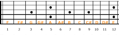 Notes In Guitar Chords Chart Guitar Power Chords