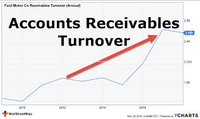 Sales Per Day Formula Accounts Receivable Turnover Ratio Example Calculation