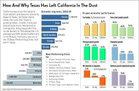 Ca Chart Chart Texas Vs California The Right Side Of Austin
