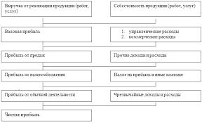 Виды прибыли организации курсовая найден Файл виды прибыли организации курсовая