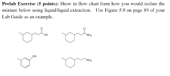 Solved Show In Flow Chart Form How You Would Isolate The