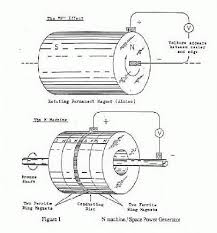 first electric generator. MAGNETISM AS A DISTORTION OF PRE-EXISTENT PRIMORDIAL ENERGY FIELD AND THE POSSIBILITY EXTRACTION ELECTRICAL DIRECTLY FROM SPACE First Electric Generator