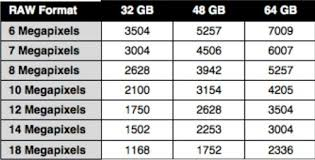 Memory Card Capacity For Dslr Raw Format 2 Photography
