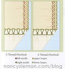 Troubleshooting Solving The Serger Tension Dilemma By Nancy