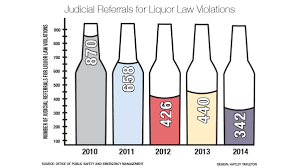 College The Judicial Alcohol Ithaca Decrease Related Ithacan Referrals To