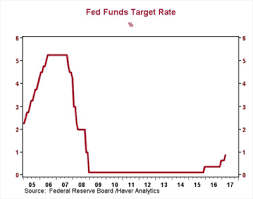 Fed Raises Interest Rates Again Alphavest