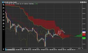 Scroll Through Multiple Crypto Charts Patrick Rooney Medium