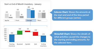Waterfall Chart Budget Vs Actual Interactive Waterfall Chart Dashboard Excel Campus