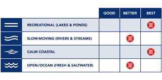 Carolina 14 0 Perception Kayaks Usa Canada Kayaks