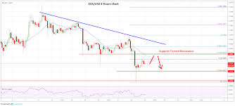 Market Update Bitcoin Ethereum Xrp Eos Price Analysis