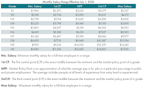 Wg Pay Scale Chart Pay Grades Nd Office Of Management And Budget