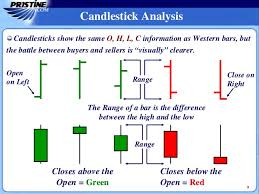 Mastering Candlestick Charts Mastering Candlestick Charts Part I