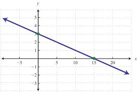 how do you graph linear equations using intercepts jennarocca