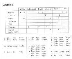 Enter the international phonetic alphabet. Castilian Spanish Madrid By Klaus Kohler