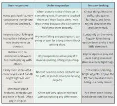 Autism Vs Adhd Chart Sensory Processing Disorder Chart Sensory Disorder