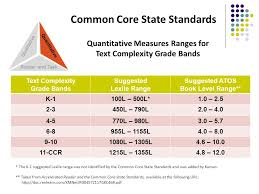 Common Core Lexile Levels By Grade Chart 43 Cogent Common Core Lexile Chart