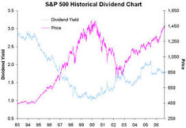 Ticker Sense Historical S P 500 Djia Growth And Value