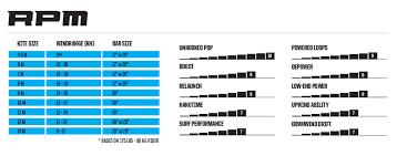 Slingshot Rpm Wind Range Chart Slingshot Wave Sst For 2017 Page 2 Kiteforum Com