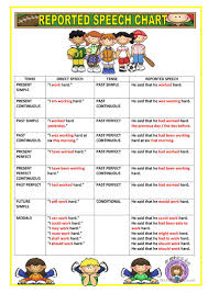 Grammar Chart Printables Reported Speech Chart English Esl Worksheets