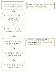 Life Insurance Claims Process Flow Chart Claims Process Flow Chart Ace Insurance Korea