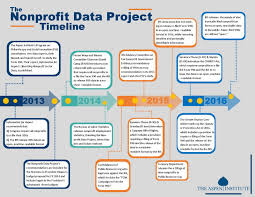 Sample Budget Plan For Non Profit Sample Startup Budget For Nonprofit Best Of Bud Non One
