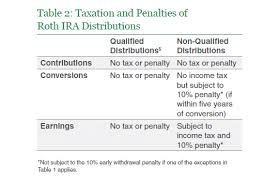 Ira Distribution Chart Retirement Portfolio Withdrawal Requirements Library