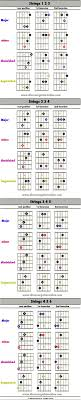 Triad Inversion Shapes Discover Guitar Online Learn To