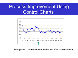 Control Chart Example In Healthcare Healthcare Quality Improvement Tools