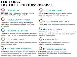 Interesting Jobs List Will You Be Ready For The Future Blog Shrm Org