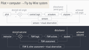 scalable instructor assist technology for differentiated instruction Fly By Wire Component Diagram teacher fbw technology = fbw system for education Fly by Wire Throttle