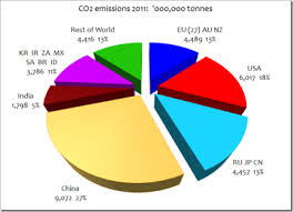 Pie Chart Of Greenhouse Gas Emissions Record High For Global Carbon Emissions China Is The