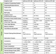 Nvidia Video Card Comparison Chart Evga And Galaxy Geforce Gtx 465 Sli Video Card Review