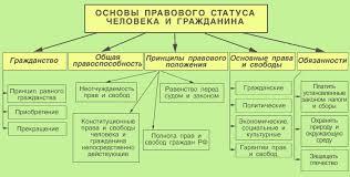 ПРАВОВЕДЕНИЕ Тема  Основы правового статуса человека и гражданина