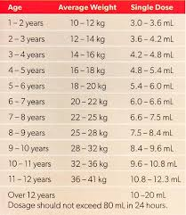 Pamol Orange Childrens Pain Fever Liquid 200ml